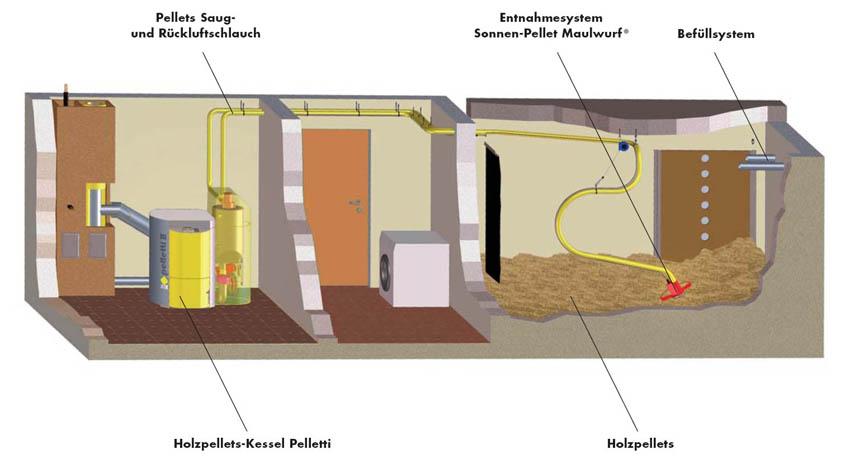scheu gmbh design und technik solar heizung pelletheizung pelletheizung. Black Bedroom Furniture Sets. Home Design Ideas